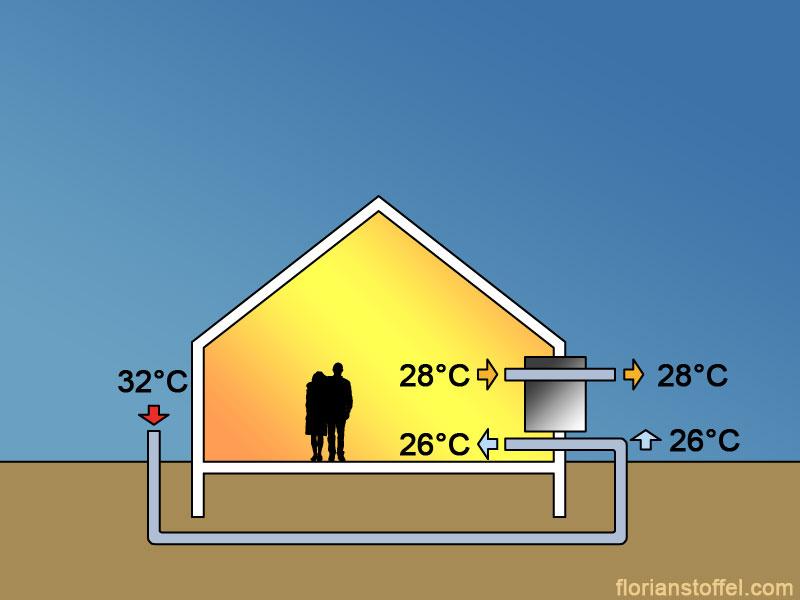 Le confort d 39 t dans les maisons et b timents basse - Maison en bois basse consommation ...