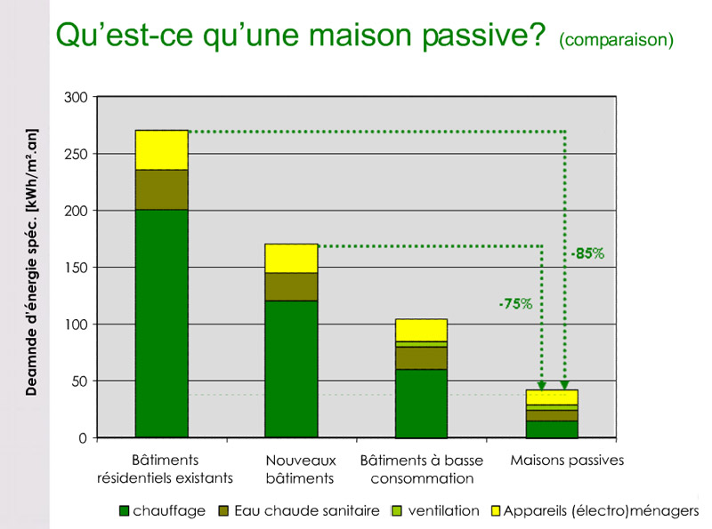 tableau consommation energie