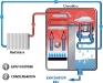 chaudiere-gaz-condensation